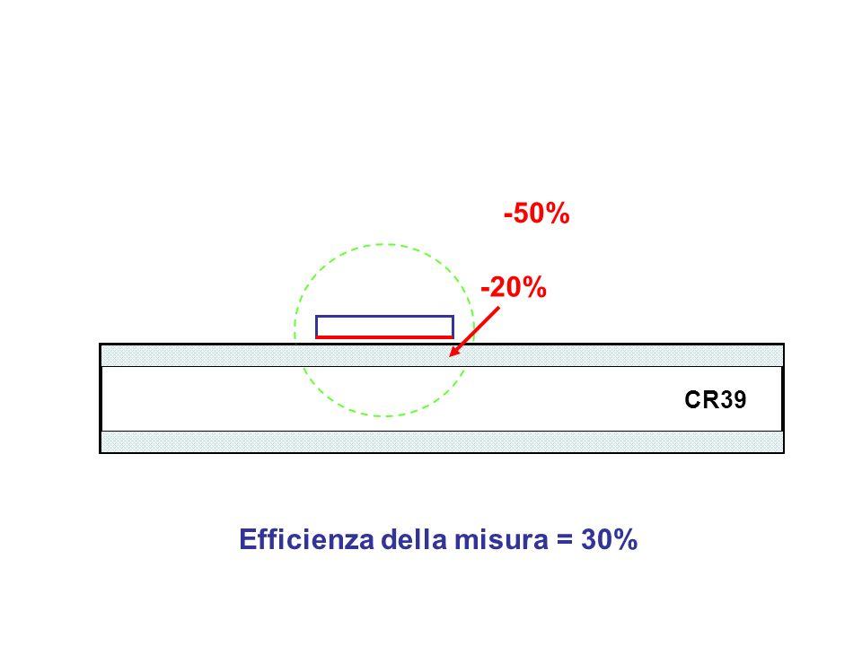 Efficienza della misura = 30%