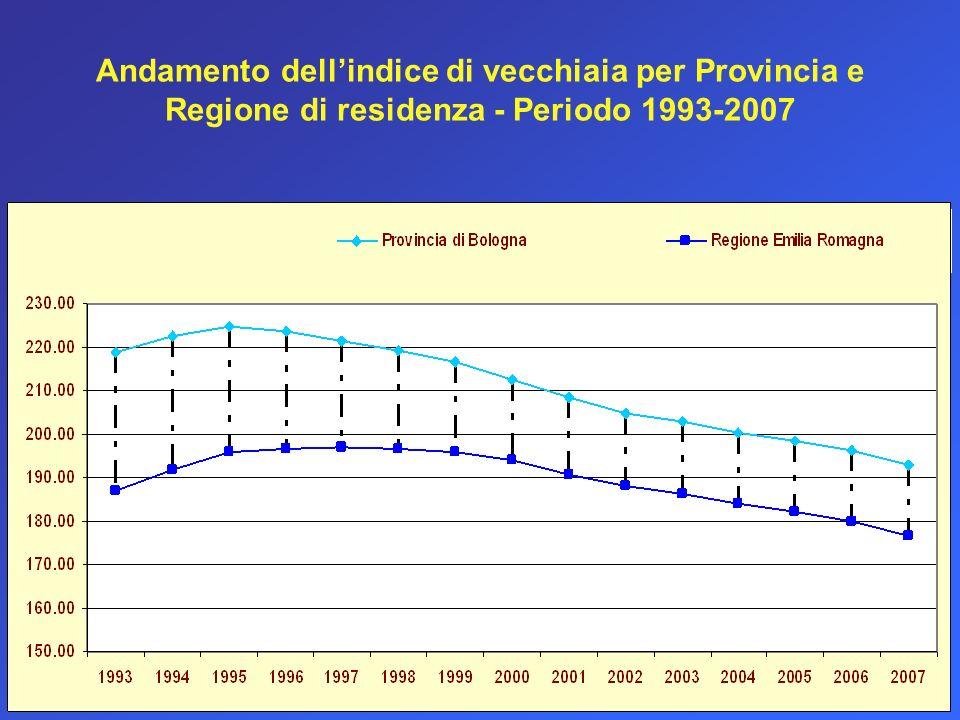 Andamento dell'indice di vecchiaia per Provincia e Regione di residenza - Periodo 1993-2007