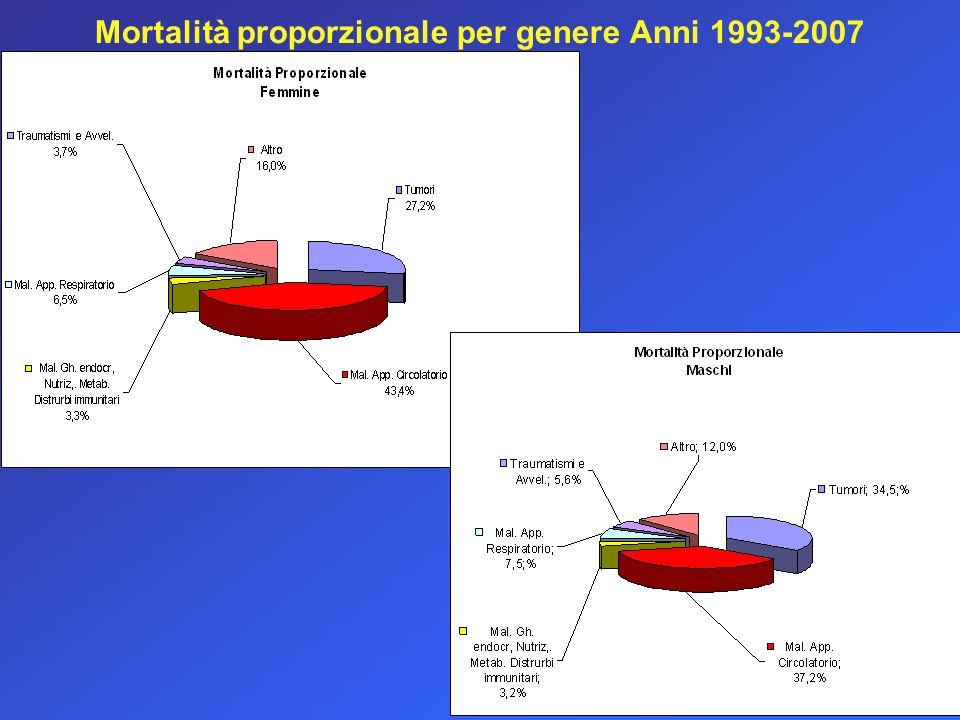 Mortalità proporzionale per genere Anni 1993-2007