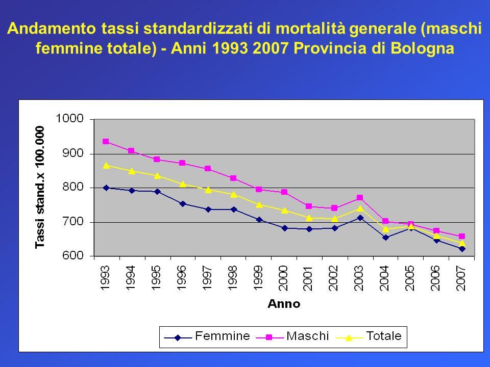 Andamento tassi standardizzati di mortalità generale (maschi femmine totale) - Anni 1993 2007 Provincia di Bologna