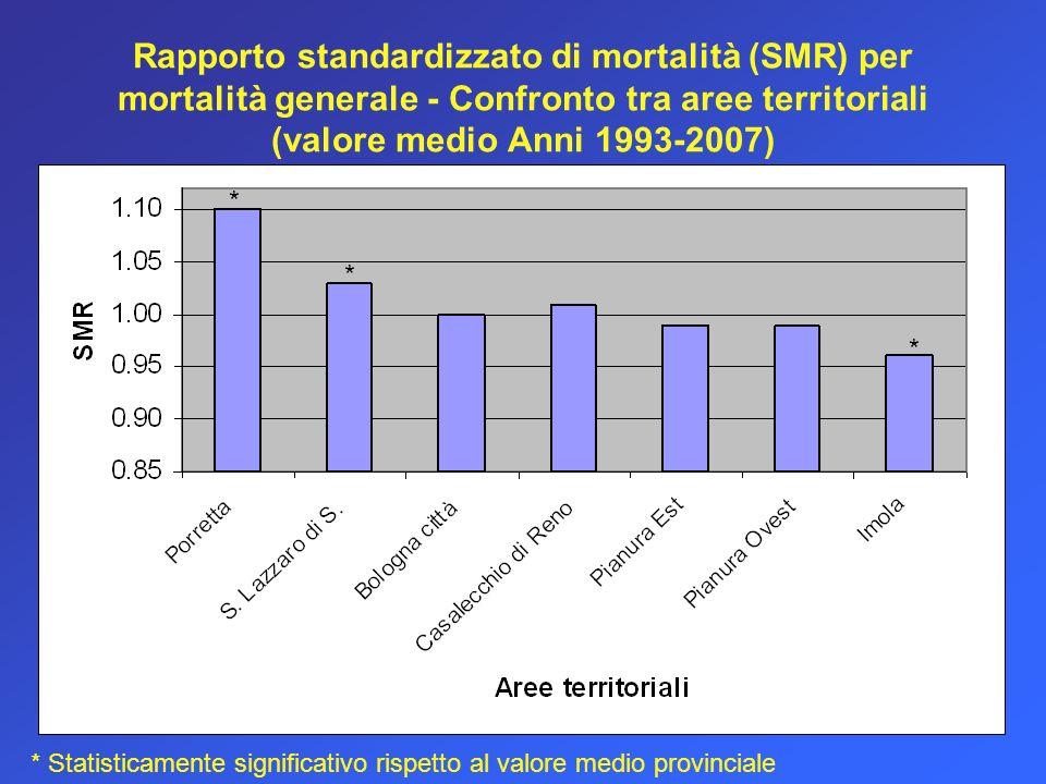 Rapporto standardizzato di mortalità (SMR) per mortalità generale - Confronto tra aree territoriali (valore medio Anni 1993-2007)