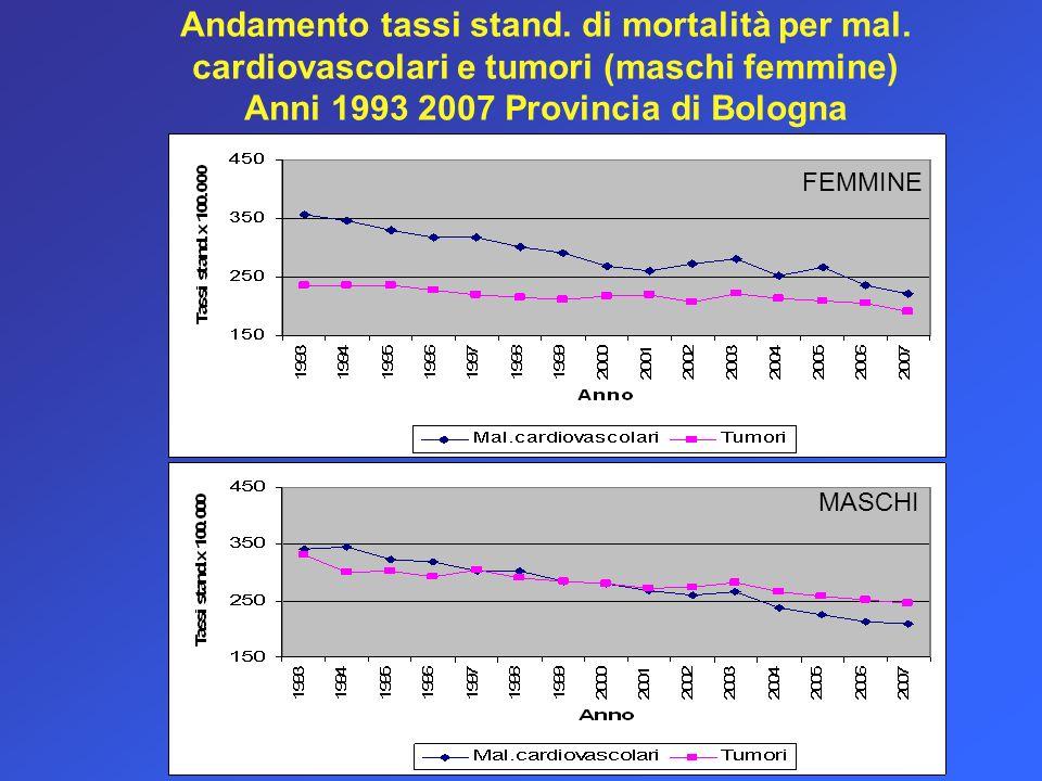 Andamento tassi stand. di mortalità per mal