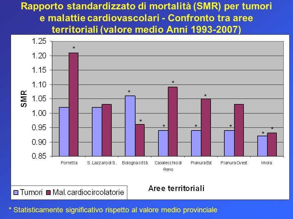 Rapporto standardizzato di mortalità (SMR) per tumori e malattie cardiovascolari - Confronto tra aree territoriali (valore medio Anni 1993-2007)
