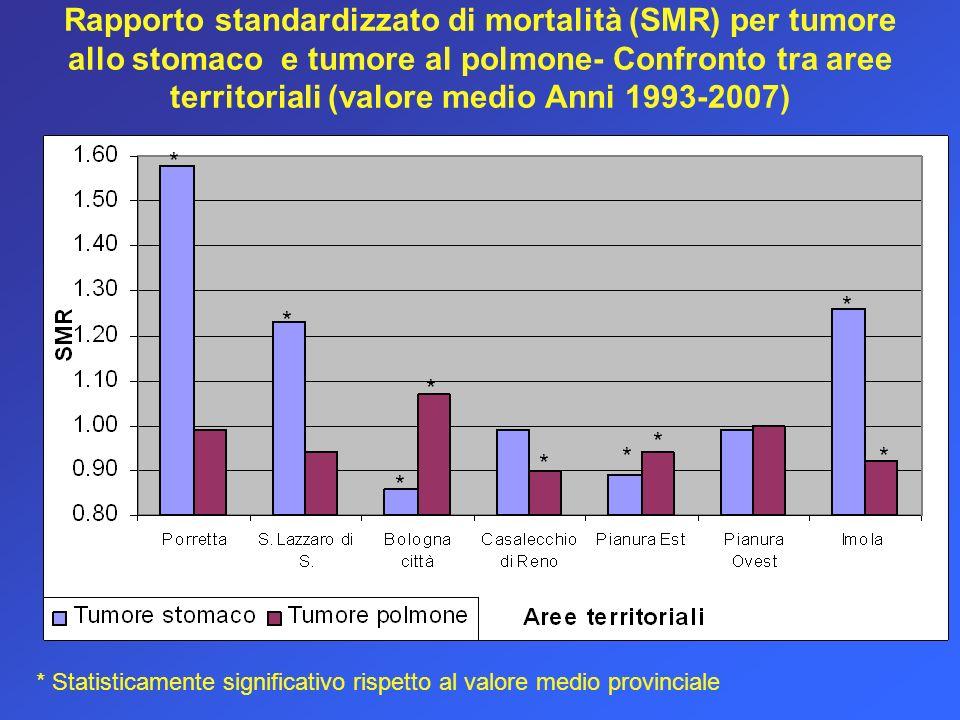 Rapporto standardizzato di mortalità (SMR) per tumore allo stomaco e tumore al polmone- Confronto tra aree territoriali (valore medio Anni 1993-2007)