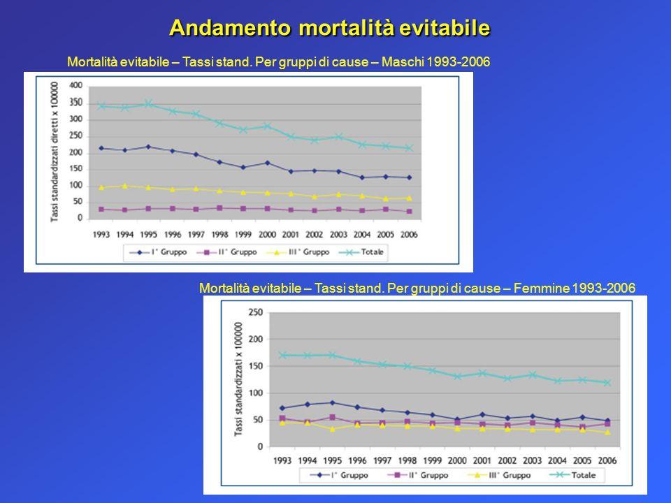 Andamento mortalità evitabile