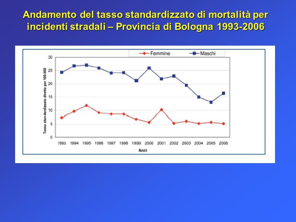 Andamento del tasso standardizzato di mortalità per incidenti stradali – Provincia di Bologna 1993-2006