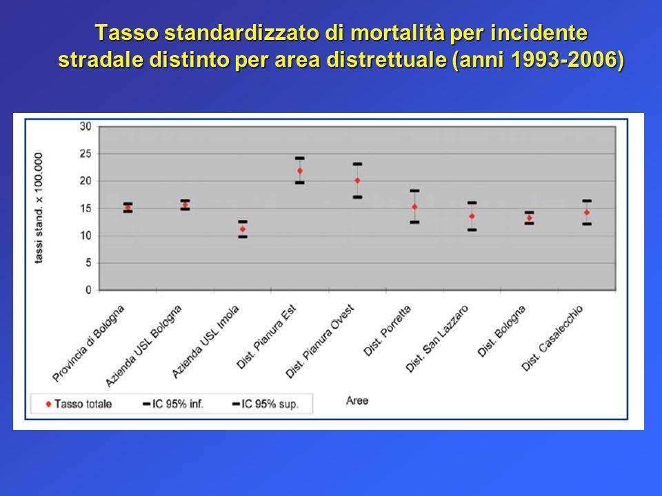 Tasso standardizzato di mortalità per incidente stradale distinto per area distrettuale (anni 1993-2006)