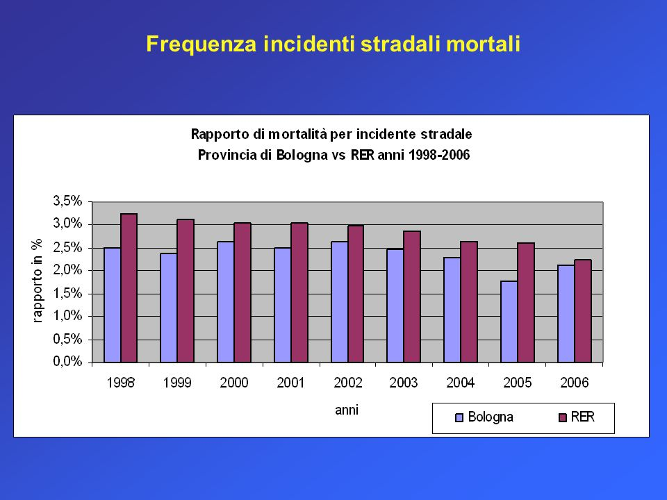 Frequenza incidenti stradali mortali