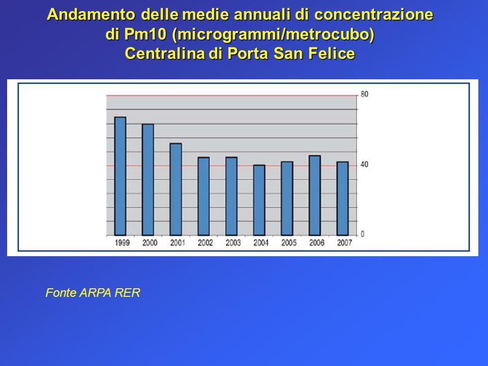 Andamento delle medie annuali di concentrazione di Pm10 (microgrammi/metrocubo) Centralina di Porta San Felice