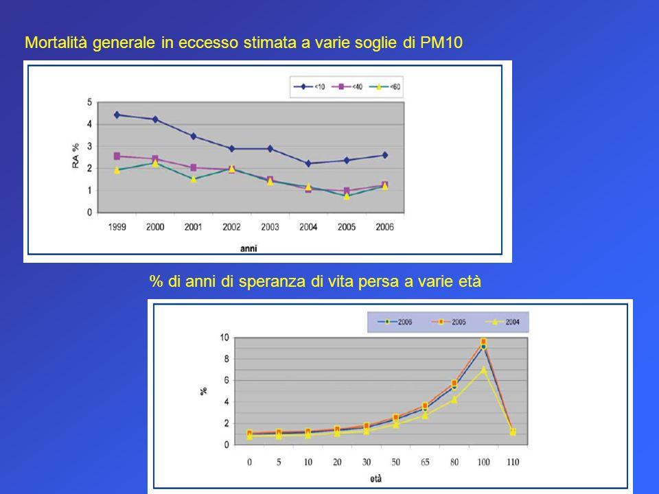 Mortalità generale in eccesso stimata a varie soglie di PM10