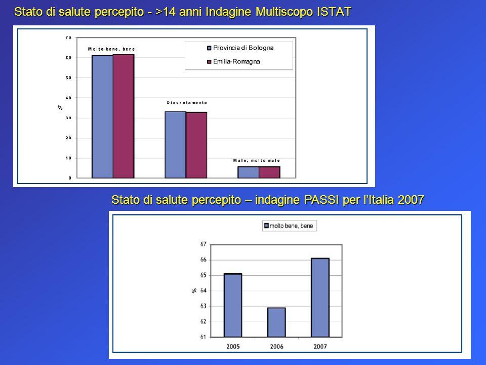 Stato di salute percepito - >14 anni Indagine Multiscopo ISTAT