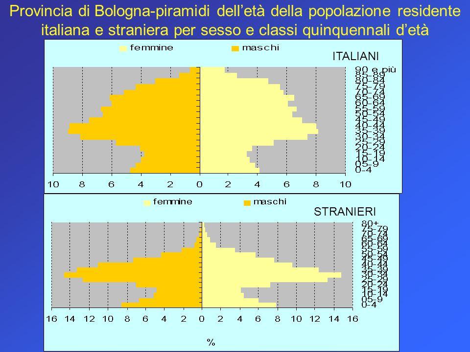 Provincia di Bologna-piramidi dell'età della popolazione residente italiana e straniera per sesso e classi quinquennali d'età
