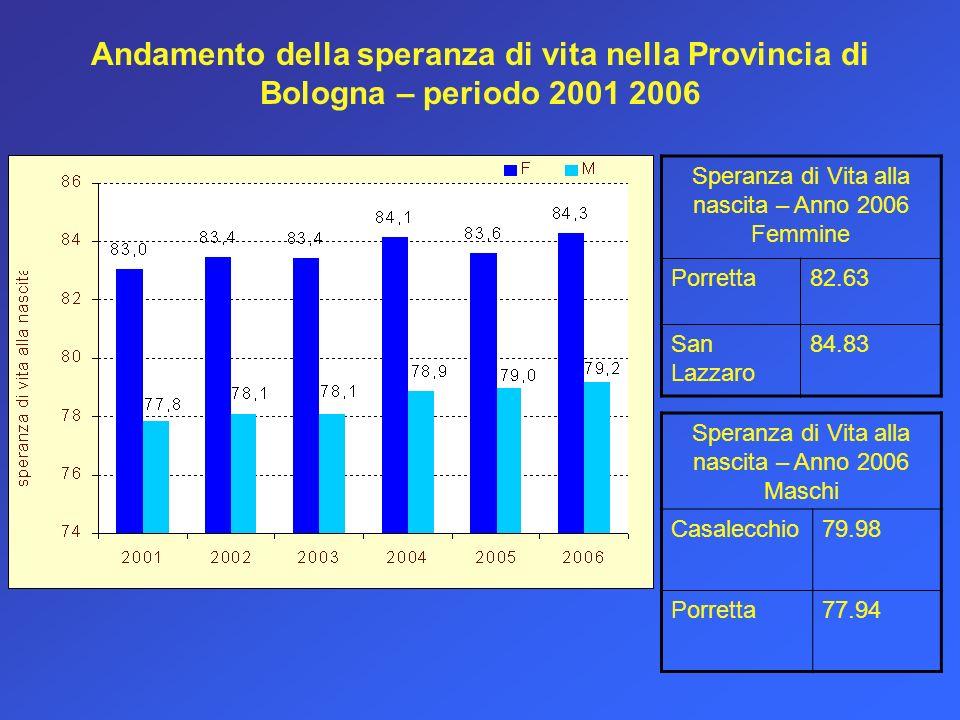 Andamento della speranza di vita nella Provincia di Bologna – periodo 2001 2006