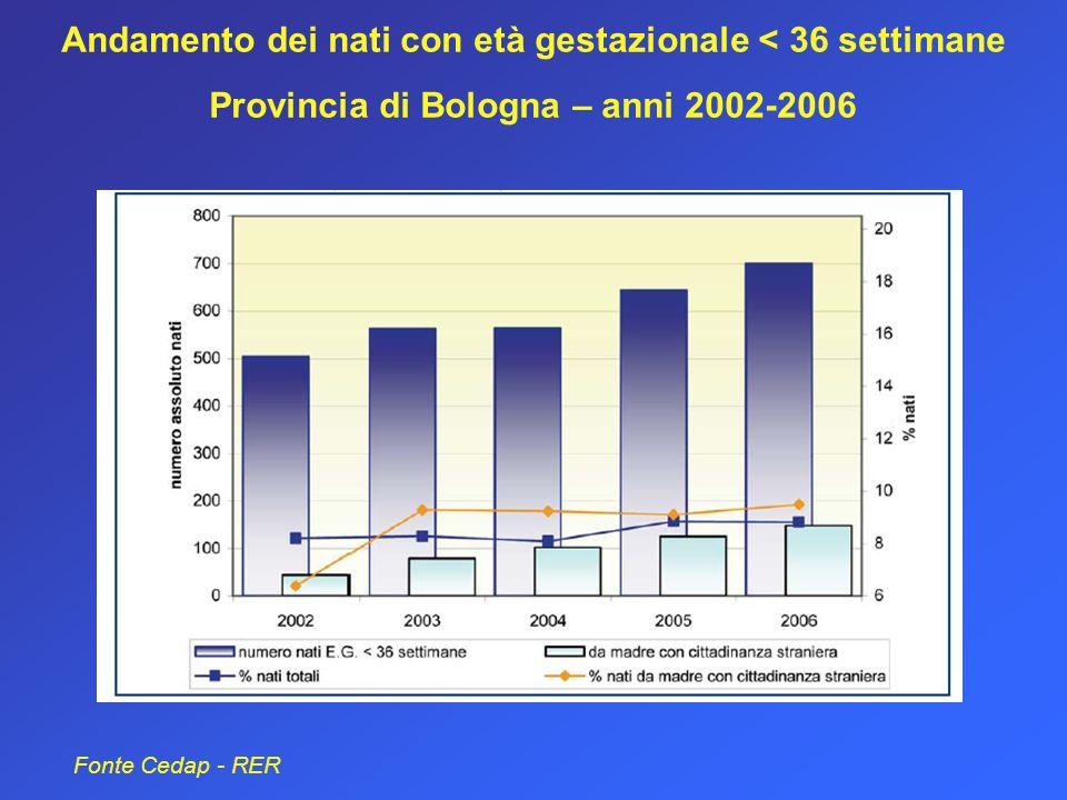 Andamento dei nati con età gestazionale < 36 settimane Provincia di Bologna – anni 2002-2006