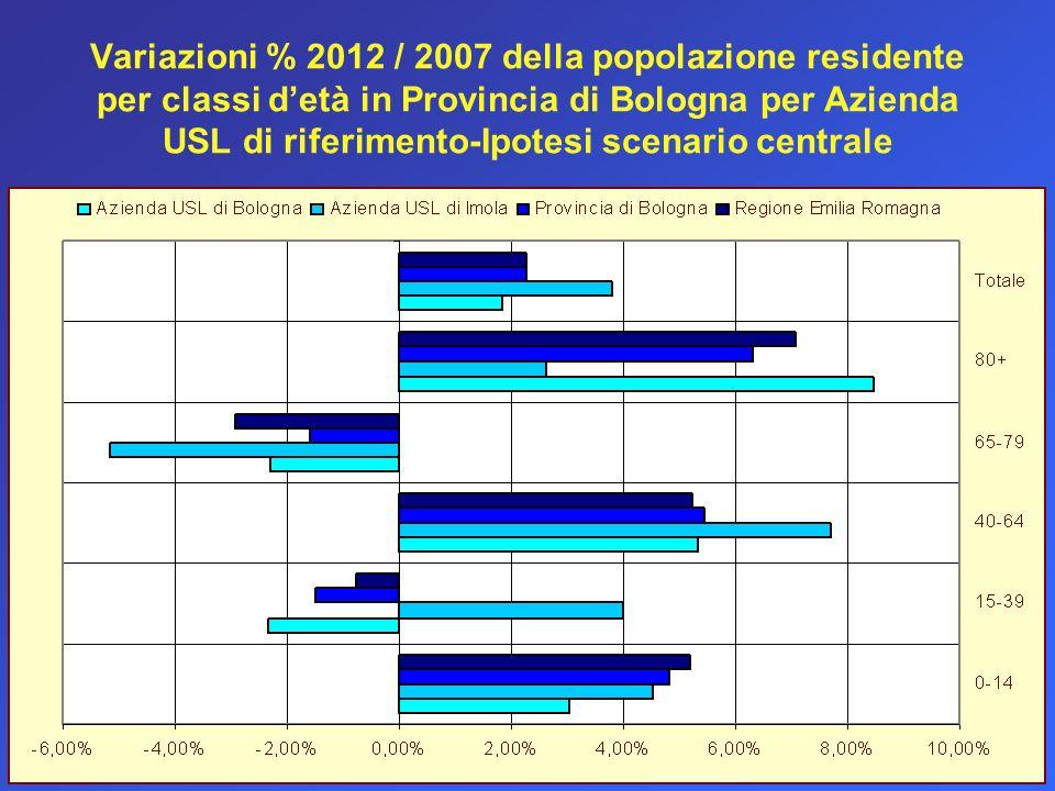Variazioni % 2012 / 2007 della popolazione residente per classi d'età in Provincia di Bologna per Azienda USL di riferimento-Ipotesi scenario centrale