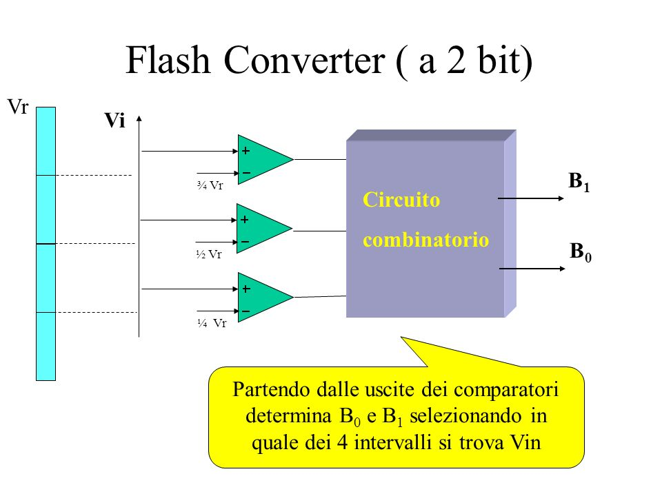 Flash Converter ( a 2 bit)