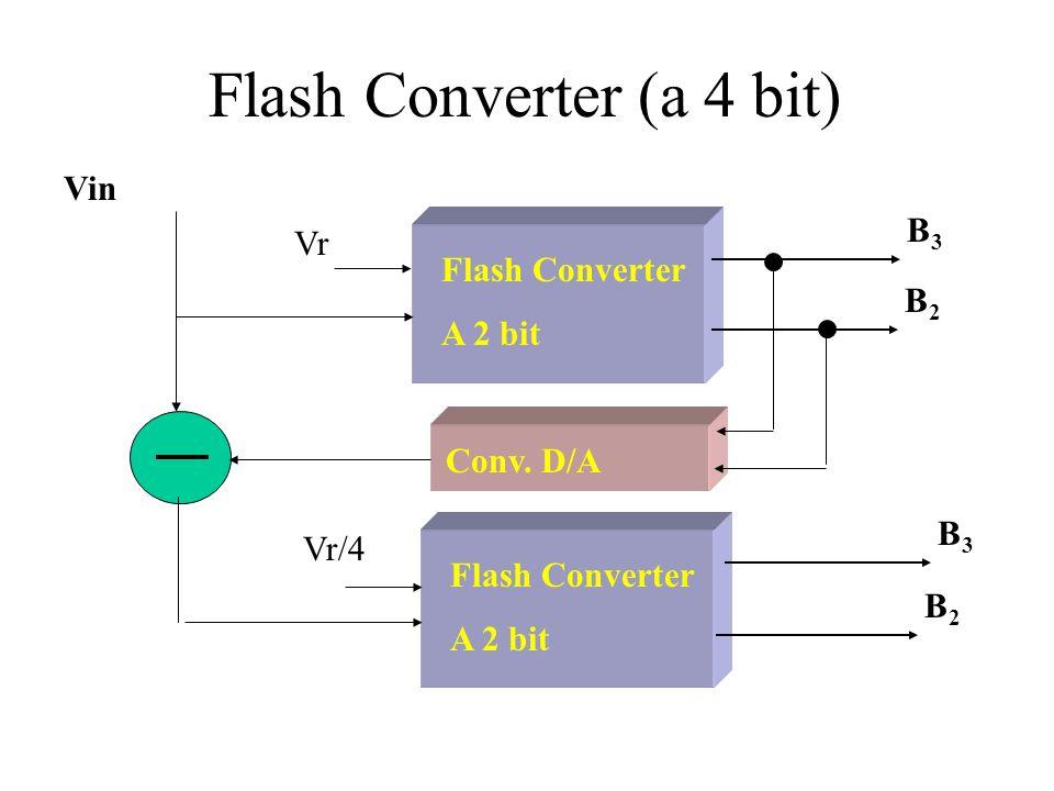 Flash Converter (a 4 bit)