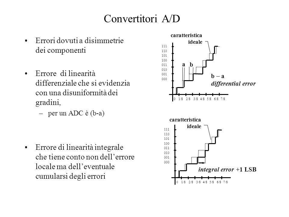 Convertitori A/D Errori dovuti a disimmetrie dei componenti