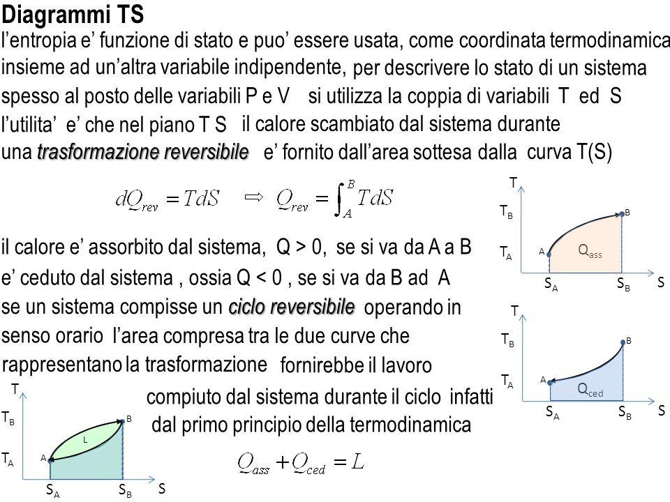 Diagrammi TS l'entropia e' funzione di stato e puo' essere usata,