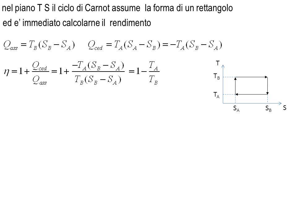 nel piano T S il ciclo di Carnot assume la forma di un rettangolo