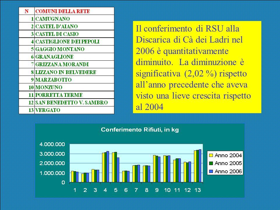 Il conferimento di RSU alla Discarica di Cà dei Ladri nel 2006 è quantitativamente diminuito.