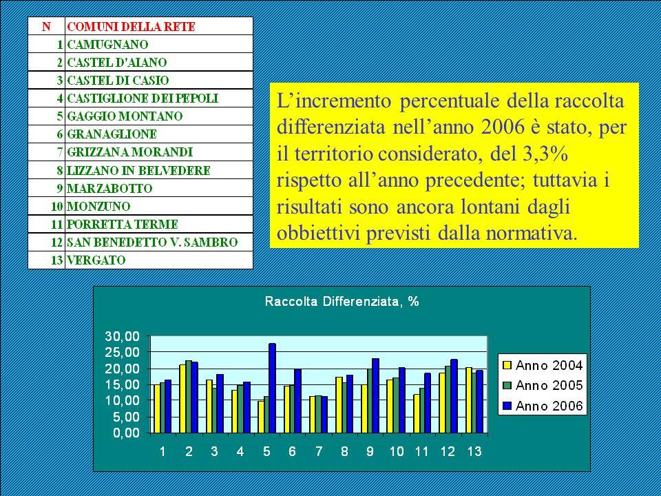 L'incremento percentuale della raccolta differenziata nell'anno 2006 è stato, per il territorio considerato, del 3,3% rispetto all'anno precedente; tuttavia i risultati sono ancora lontani dagli obbiettivi previsti dalla normativa.