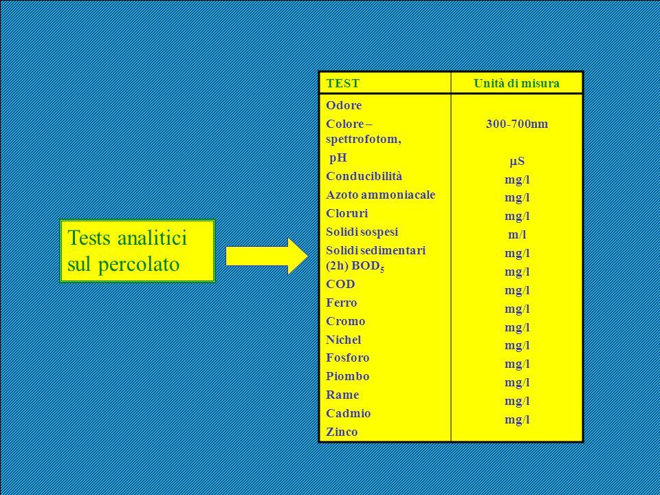 Tests analitici sul percolato