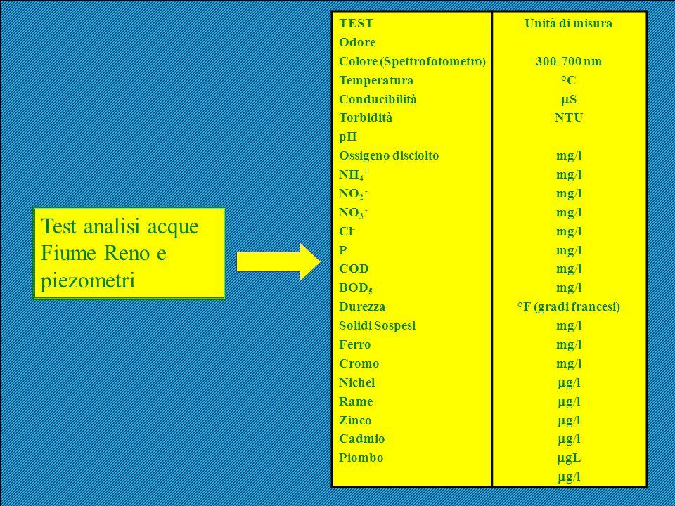 Test analisi acque Fiume Reno e piezometri
