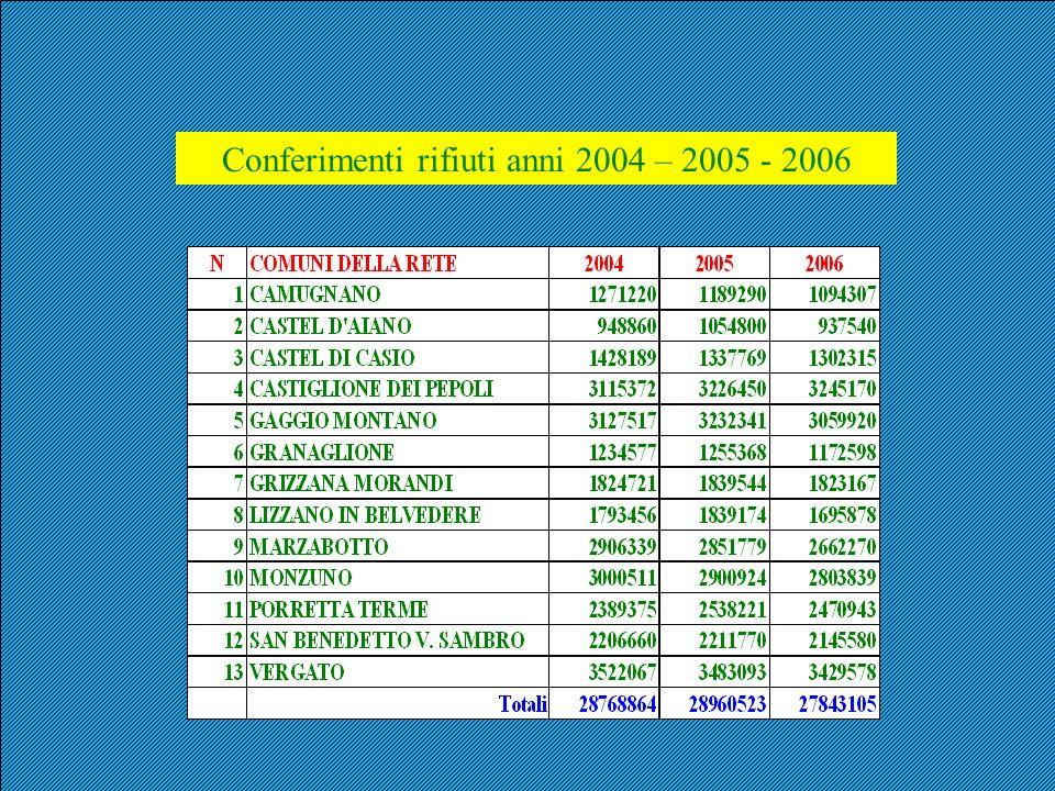 Conferimenti rifiuti anni 2004 – 2005 - 2006