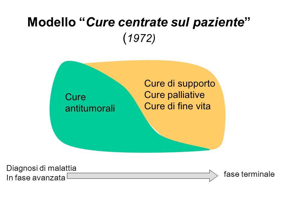 Modello Cure centrate sul paziente (1972)