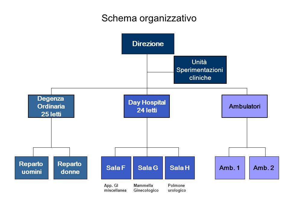 Schema organizzativo Direzione Unità Sperimentazioni cliniche Degenza