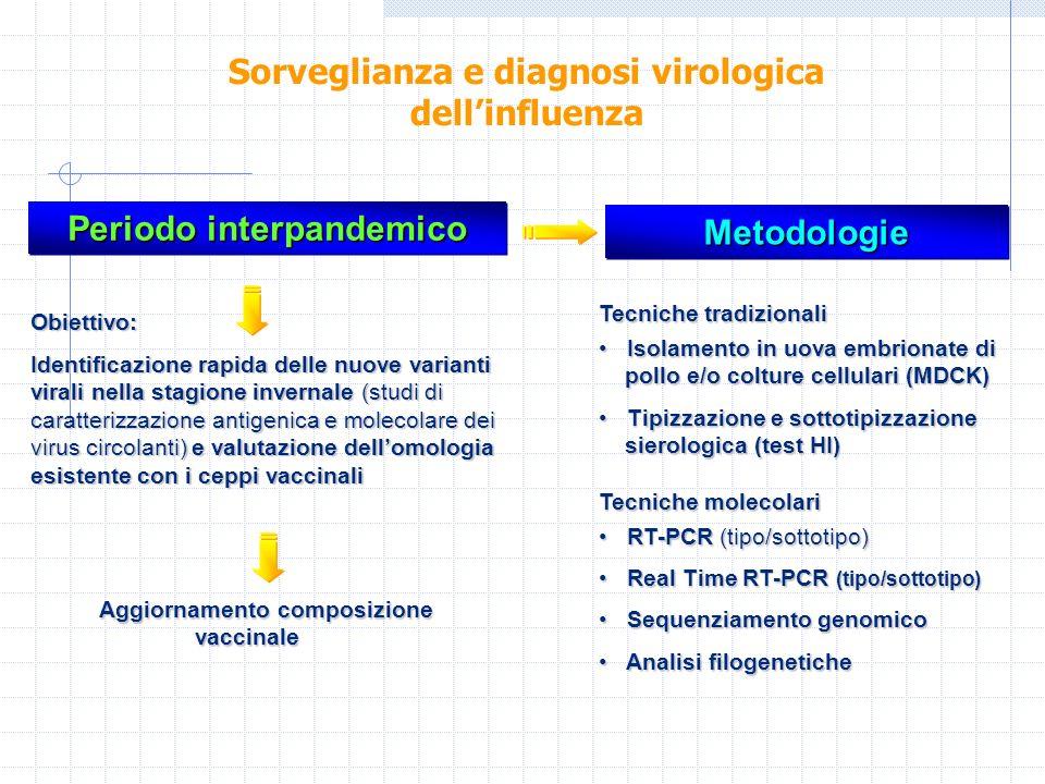 Periodo interpandemico Aggiornamento composizione vaccinale