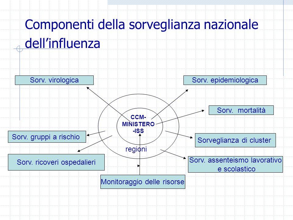 Componenti della sorveglianza nazionale dell'influenza