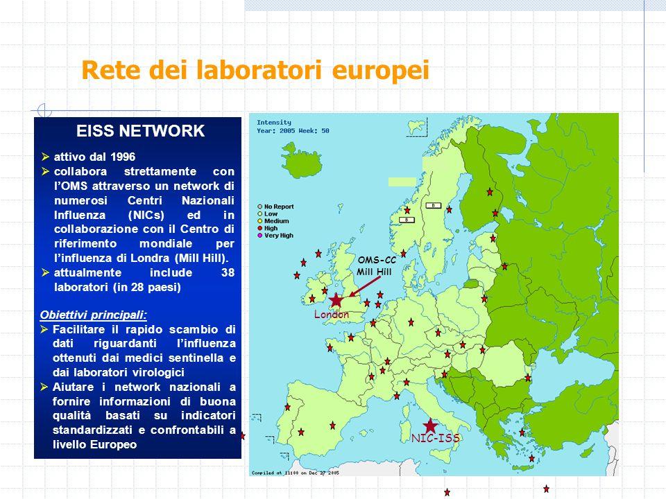Rete dei laboratori europei