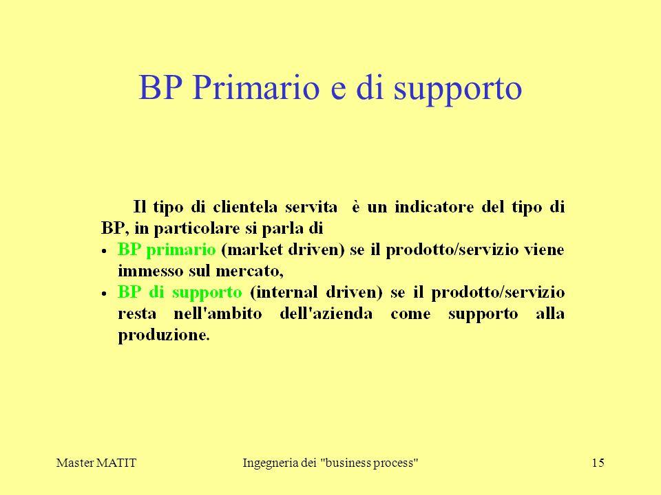 BP Primario e di supporto