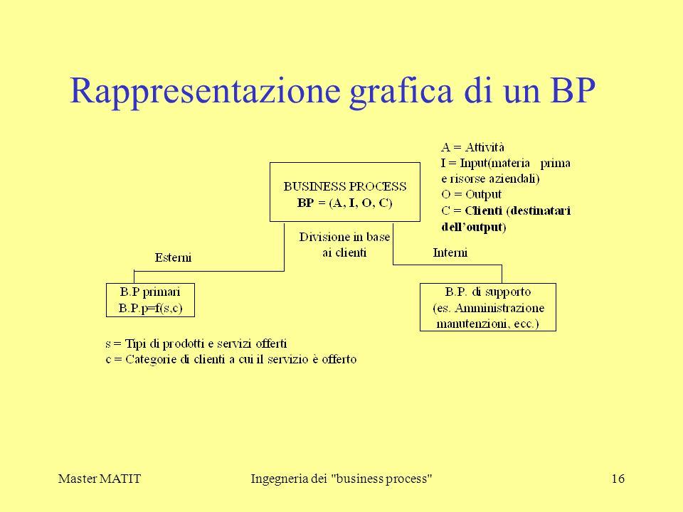 Rappresentazione grafica di un BP