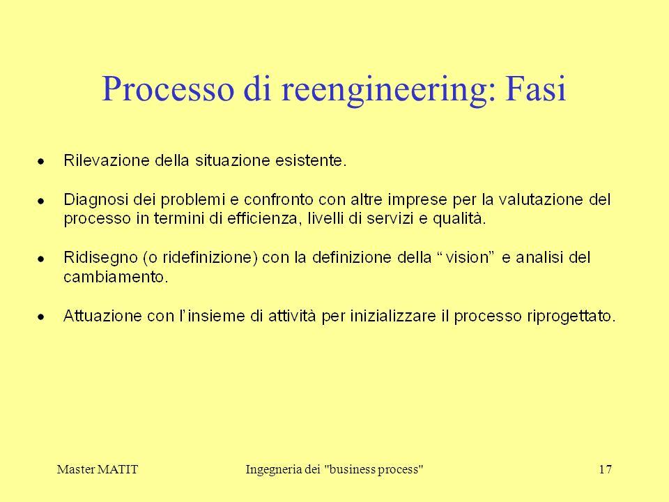 Processo di reengineering: Fasi