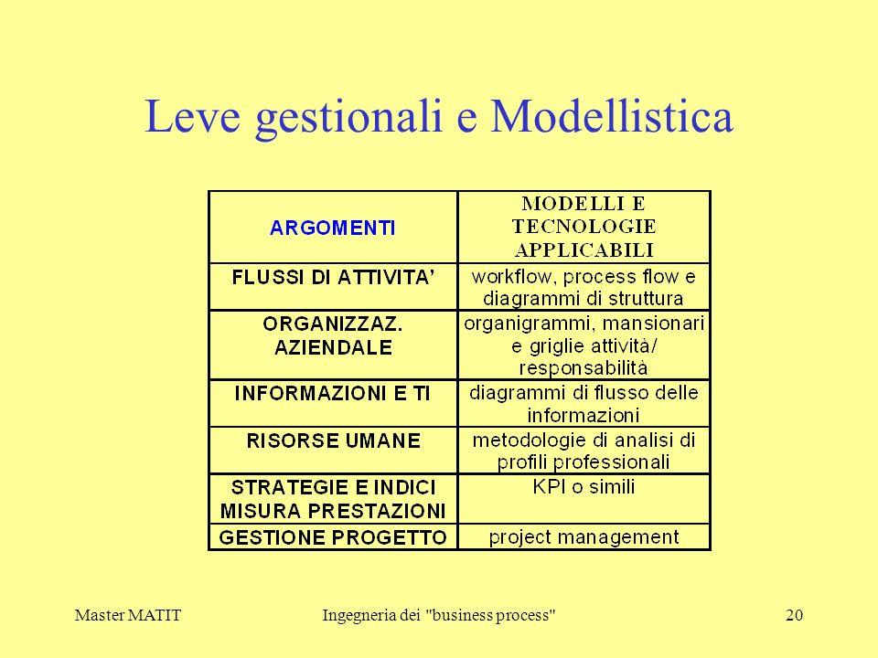 Leve gestionali e Modellistica