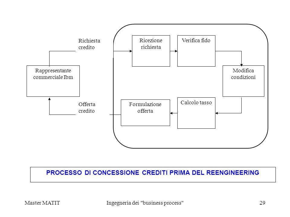 PROCESSO DI CONCESSIONE CREDITI PRIMA DEL REENGINEERING