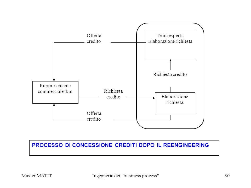 PROCESSO DI CONCESSIONE CREDITI DOPO IL REENGINEERING