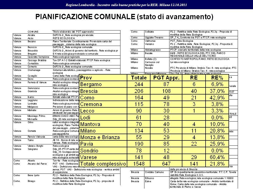 PIANIFICAZIONE COMUNALE (stato di avanzamento)