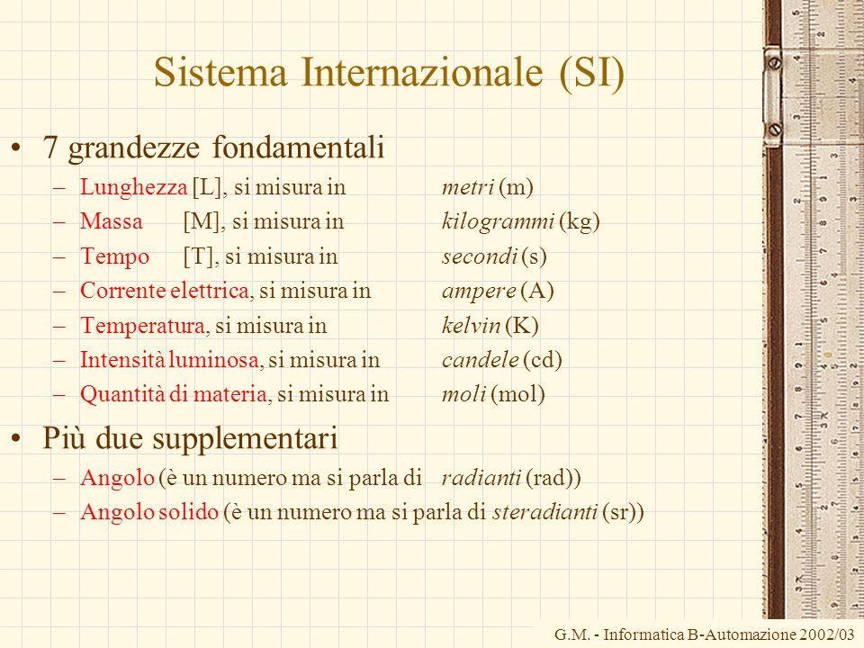 Sistema Internazionale (SI)