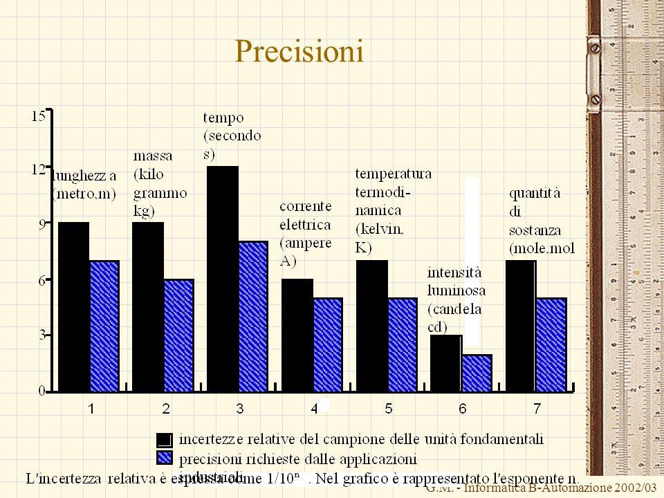 Precisioni G.M. - Informatica B-Automazione 2002/03