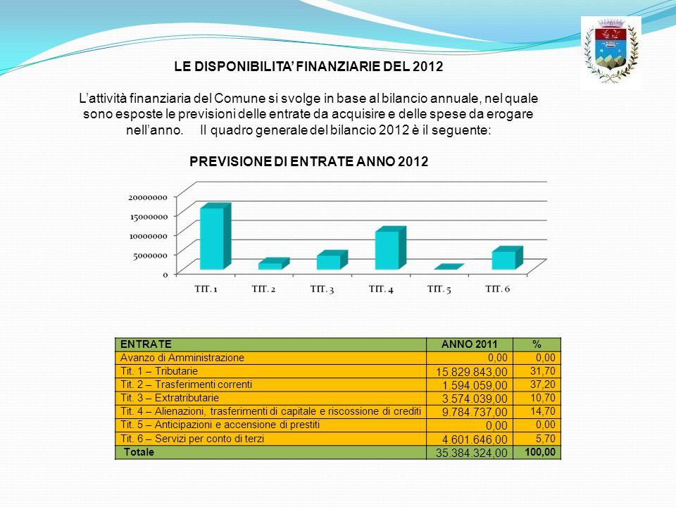 PREVISIONE DI ENTRATE ANNO 2012