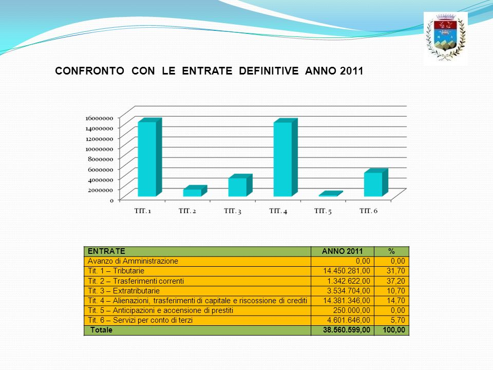 CONFRONTO CON LE ENTRATE DEFINITIVE ANNO 2011