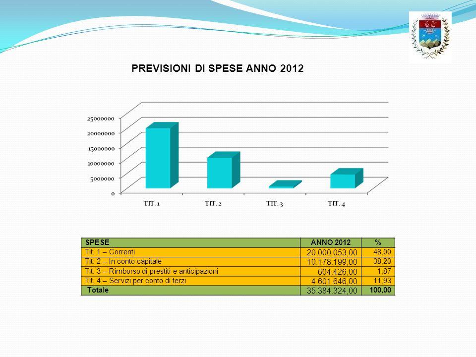 PREVISIONI DI SPESE ANNO 2012
