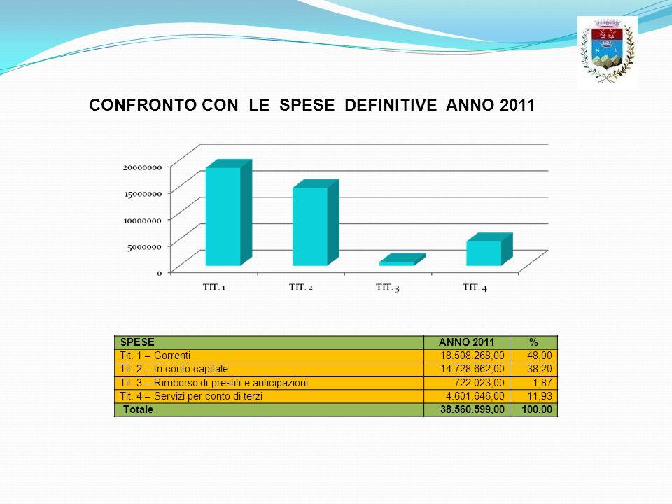 CONFRONTO CON LE SPESE DEFINITIVE ANNO 2011