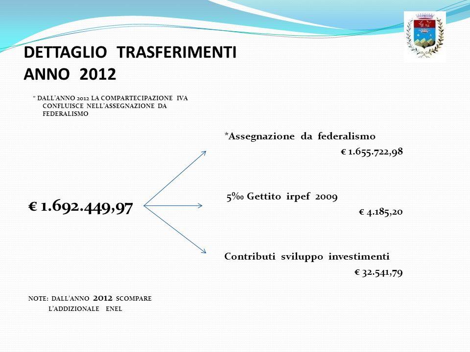 DETTAGLIO TRASFERIMENTI ANNO 2012