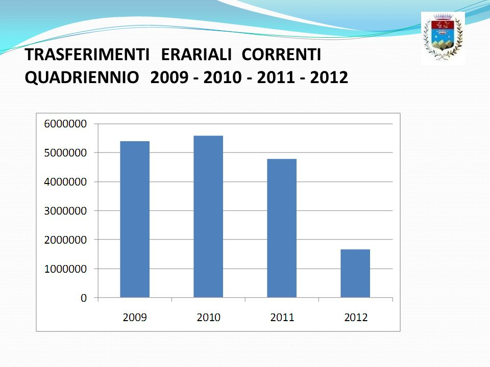 TRASFERIMENTI ERARIALI CORRENTI QUADRIENNIO 2009 - 2010 - 2011 - 2012