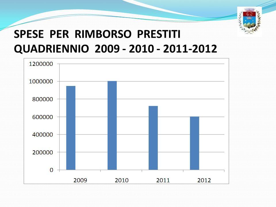 SPESE PER RIMBORSO PRESTITI QUADRIENNIO 2009 - 2010 - 2011-2012